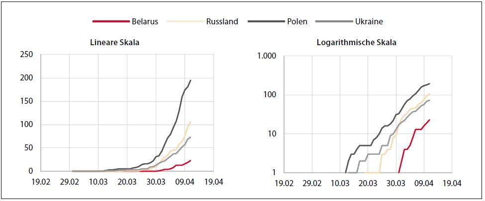Statystyka Belarus