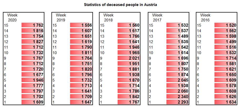 Mortality statistics in Austria