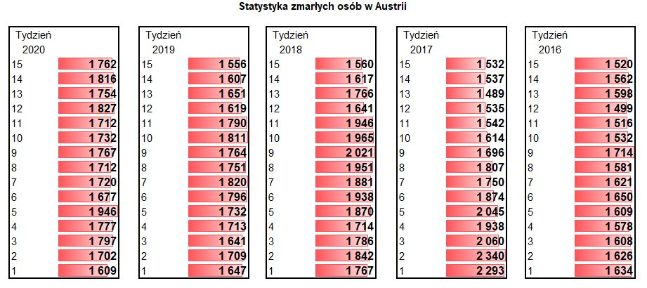 Statystyka Austria